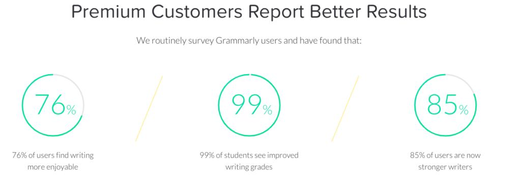 Grammarlypremium reviews